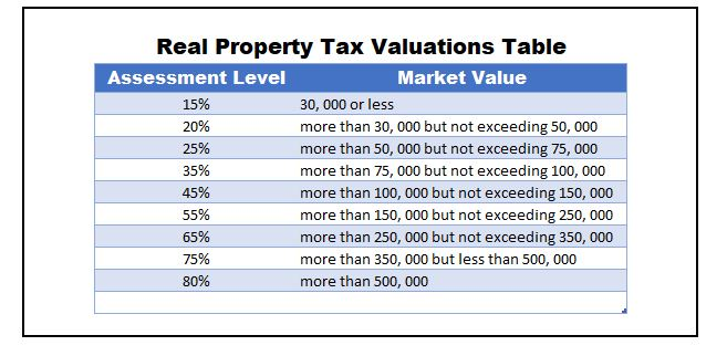 real property tax rate valuations