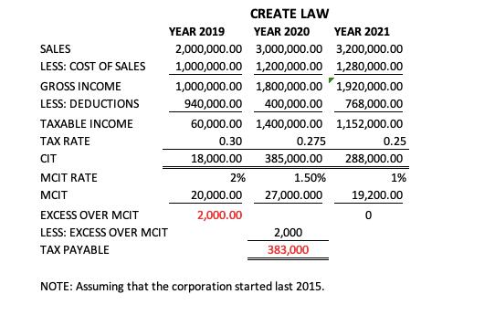 CREATE LAW 2021